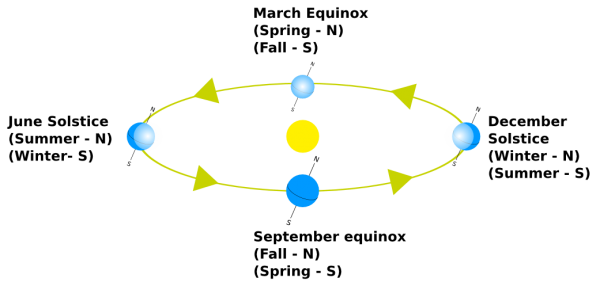 Orbital_relations_Seasons_wikimedia commons