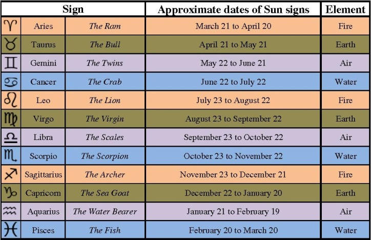 list of astrological signs